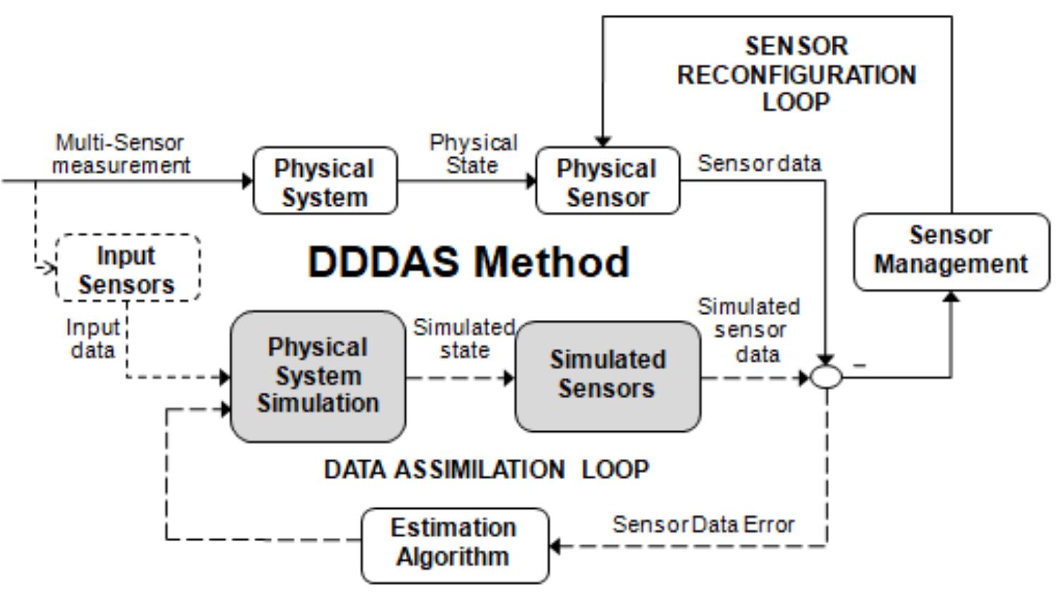 DDDAS_With_Feedback_Loop